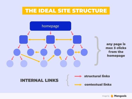 Interne linkstructuur seo